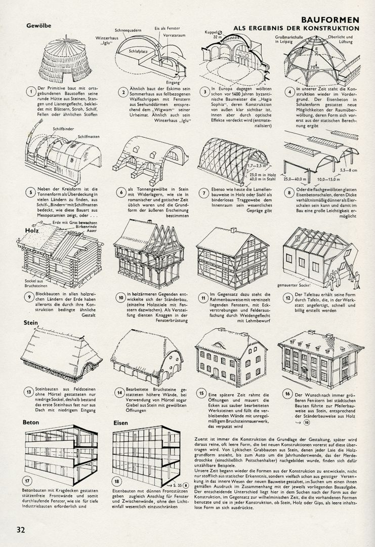 BUILDING FORMS AS A RESULT OF CONSTRUCTION