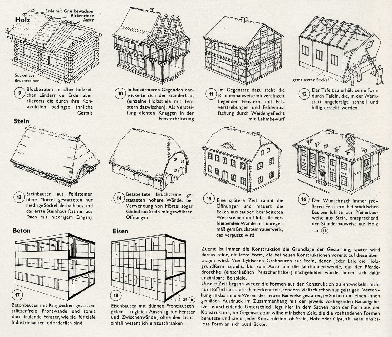 BUILDING FORMS AS A RESULT OF CONSTRUCTION Wood, stone, concrete and iron